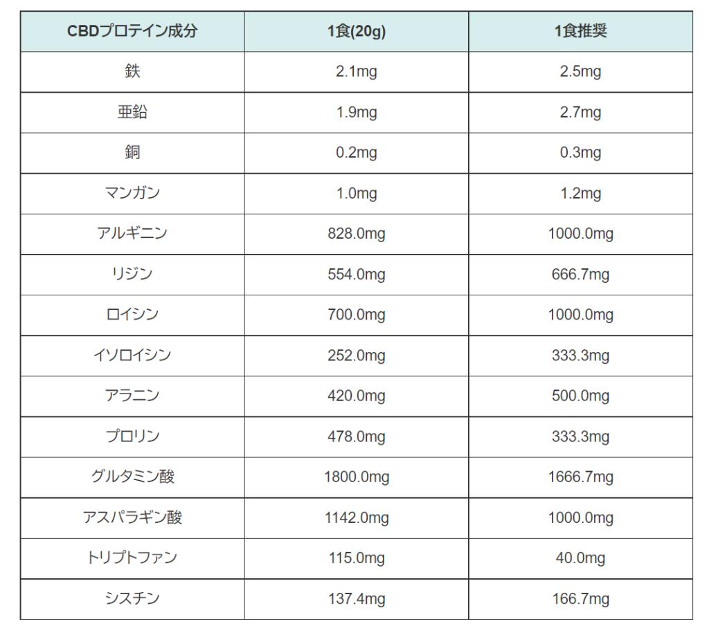 CBDプロテインの成分
